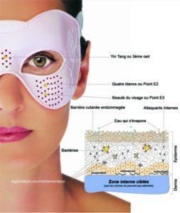 acupression et jeunesse de la peau